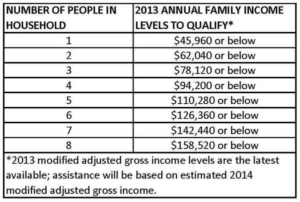 ACA Federal Assistance eligibility is based on annual income and family size.